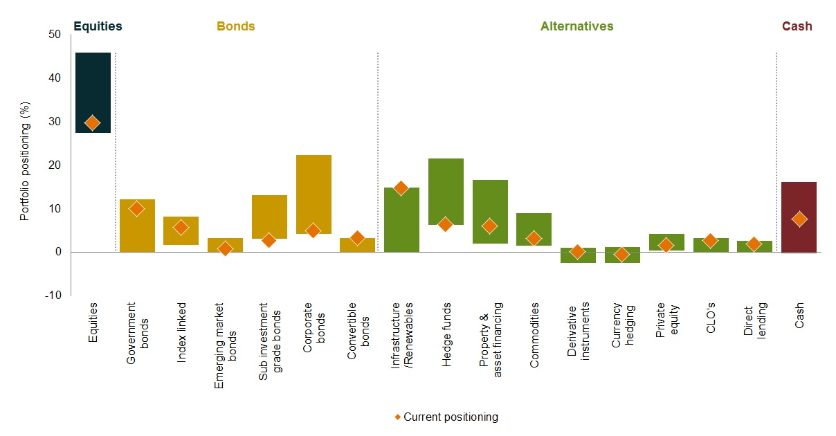 Evolving the asset allocation mix - chart