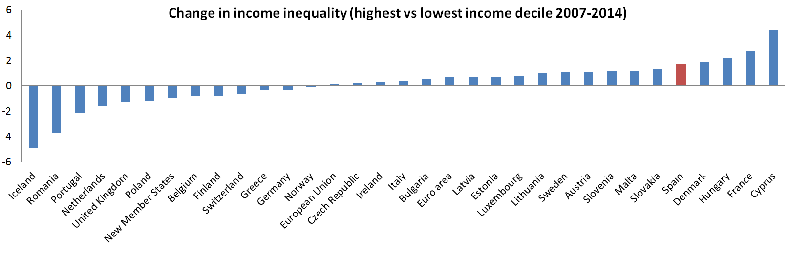 Change in income inequality