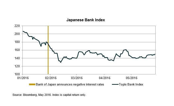 Japan banks index 2