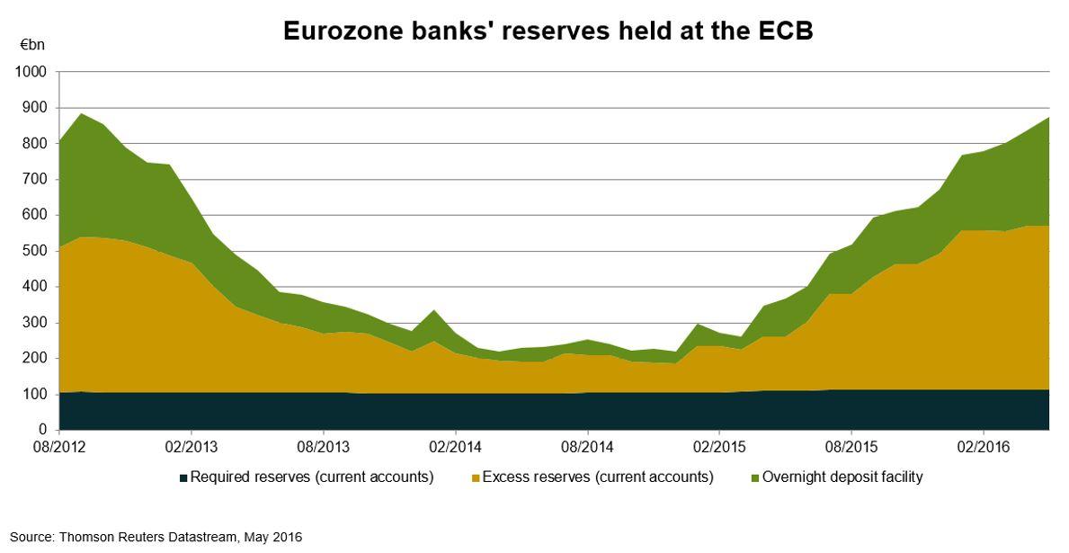 eurozone-reserves-5